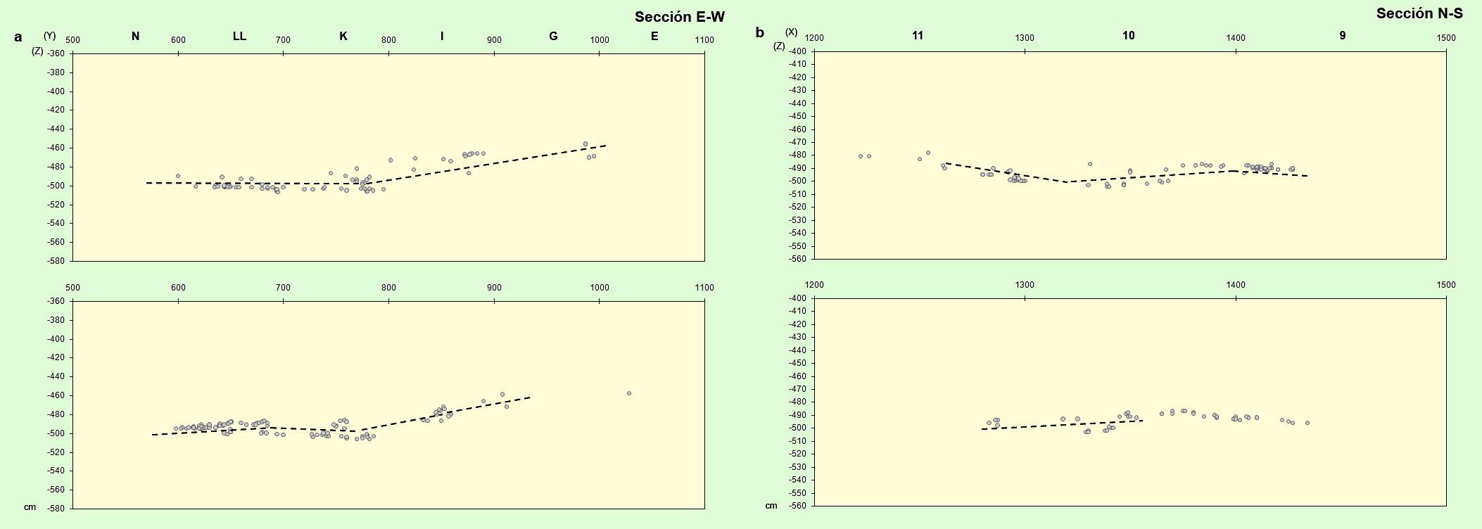 Distribución vertical de los restos faunísticos coordenados del nivel XI: a) sección E-W; b) seccion N-S. Las líneas discontinuas marcan el lecho estéril de separación entre ambas unidades arqueoestratigráficas.