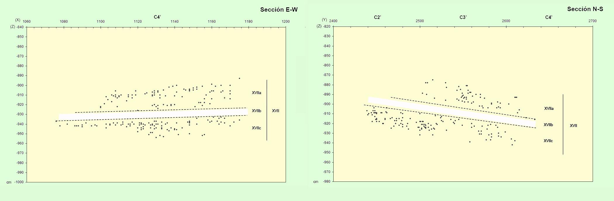 Distribución arqueoestratigráfica de los restos faunísticos coordenados procedentes del nivel XVII del Bolomor: XVIIc (imagen superior) y XVIIa (imagen inferior).