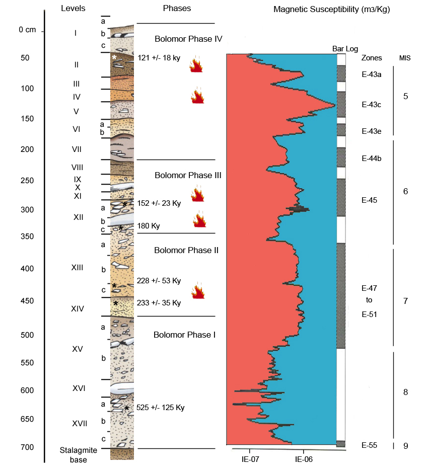 Ubicacion de los hogares en la secuencia estratigrafica.