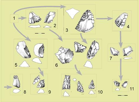 Fases tecnologicas de los niveles XIII a XVII de Bolomor (350.000-180.000 años).