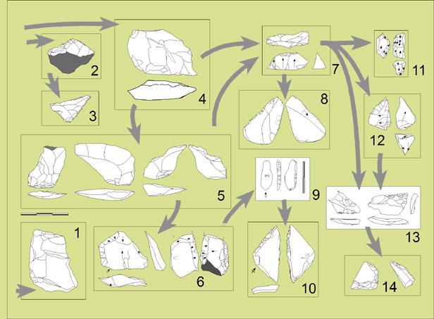 Fases tecnologicas de los niveles I a VI de Bolomor (130.000-90.000 años).